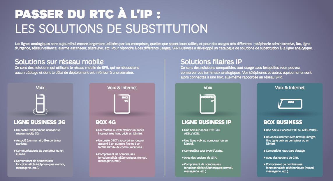 Passer du RTC à l'IP : les solutions de substitution SFR Business