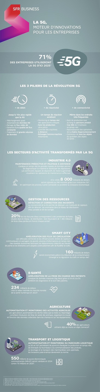la 5G moteurs d'innovations pour les entreprises