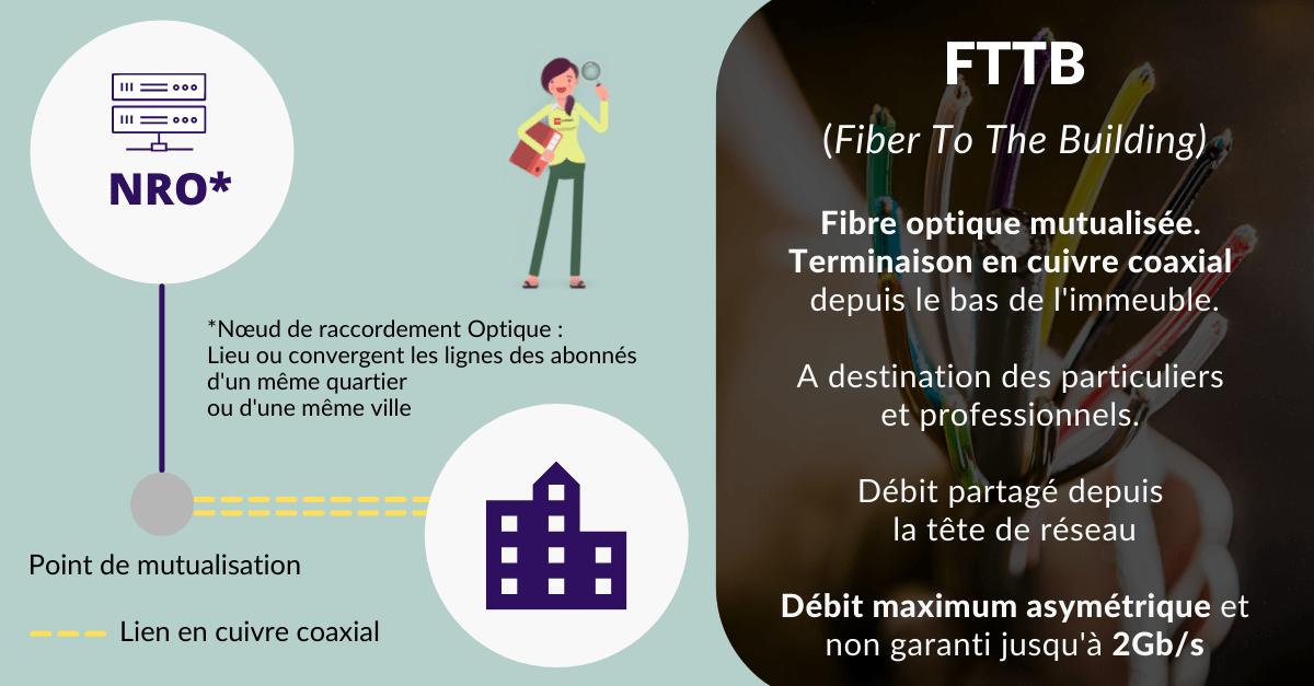 Fibre optique entreprise mutualisée raccordement FTTB